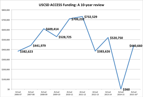 ACCESS Funding