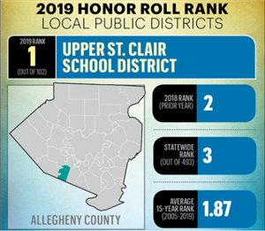 Upper St. Clair School District